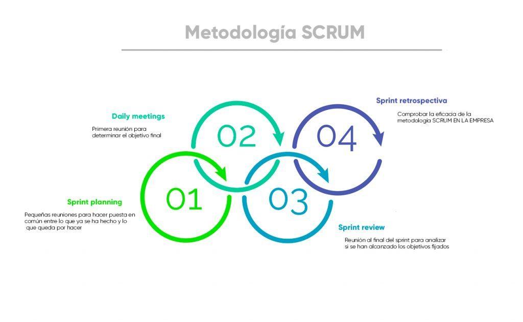 Dentro de la metodología SCRUM, los diferentes tipos de sprint en los que se divide